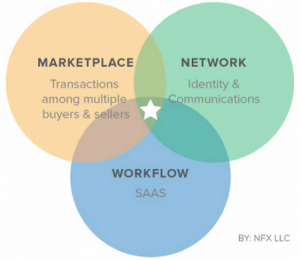 Market Networks: The New Way to Do Business Online