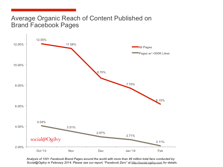 """Facebook Zero"": The Decline of Organic Reach"