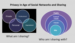 Social Networking, Privacy and Constructing Identity