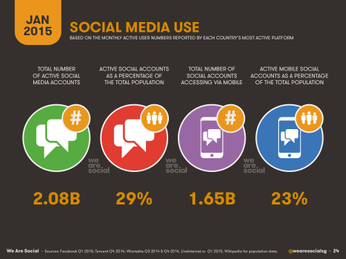 Social Media by Numbers: What You Need to Know