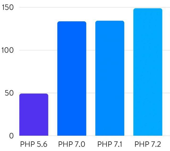 WordPress performance on different PHP versions